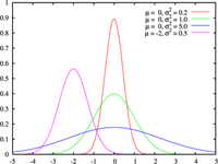 325pxnormal_distribution_pdf_3