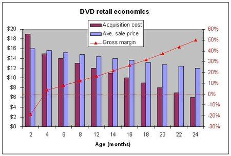 Dvd_economics_1