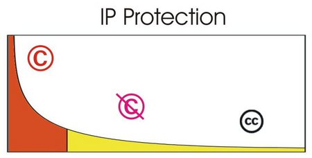 Ipprotection