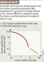 Pareto_wealth_2