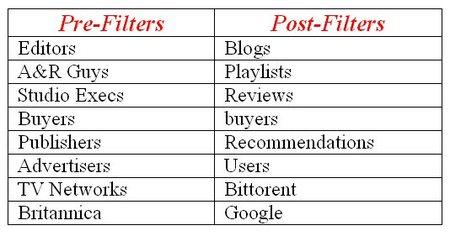 Postfilters